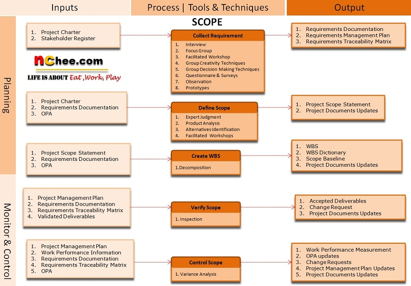 project management scope Project scope statement project scope statement is primarily an output of define scope process development of project scope statement is a time consuming activity.